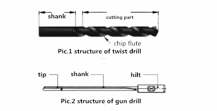Gun Drill Compares Favorably with Twist Drill 1