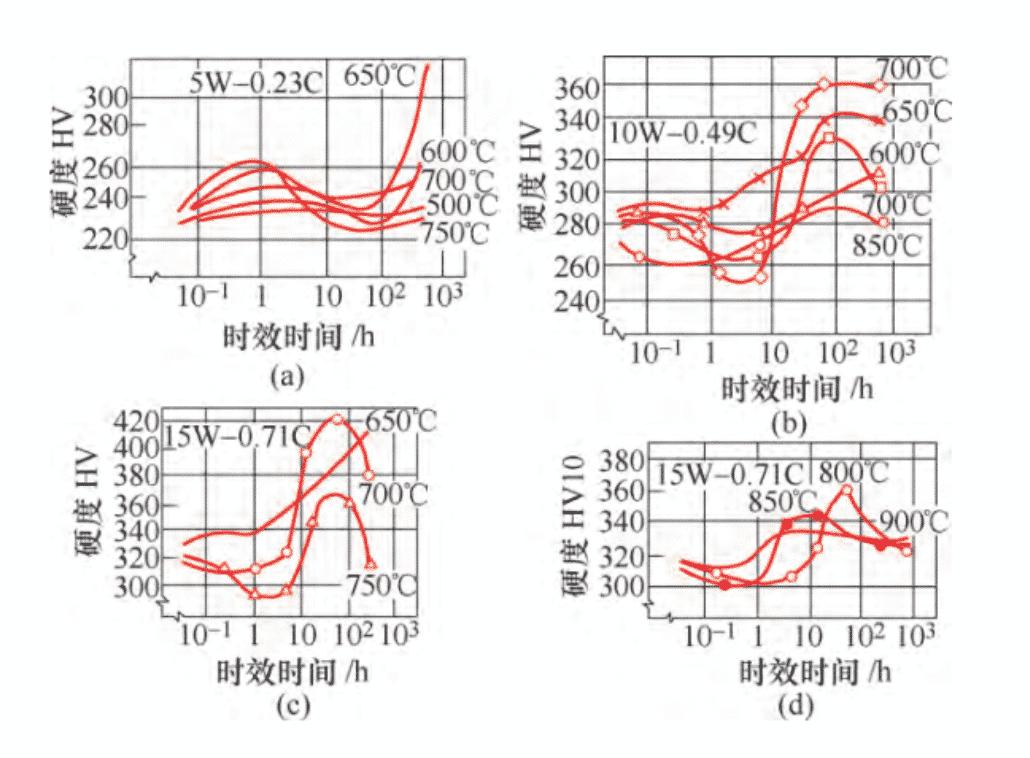 Tratamento térmico de produtos de carboneto de tungstênio 5