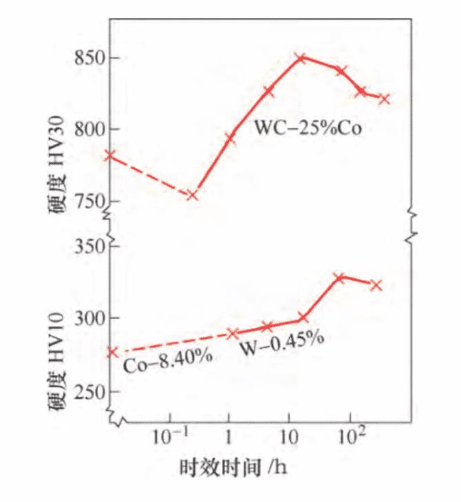 Tratamento térmico de produtos de carboneto de tungstênio 6