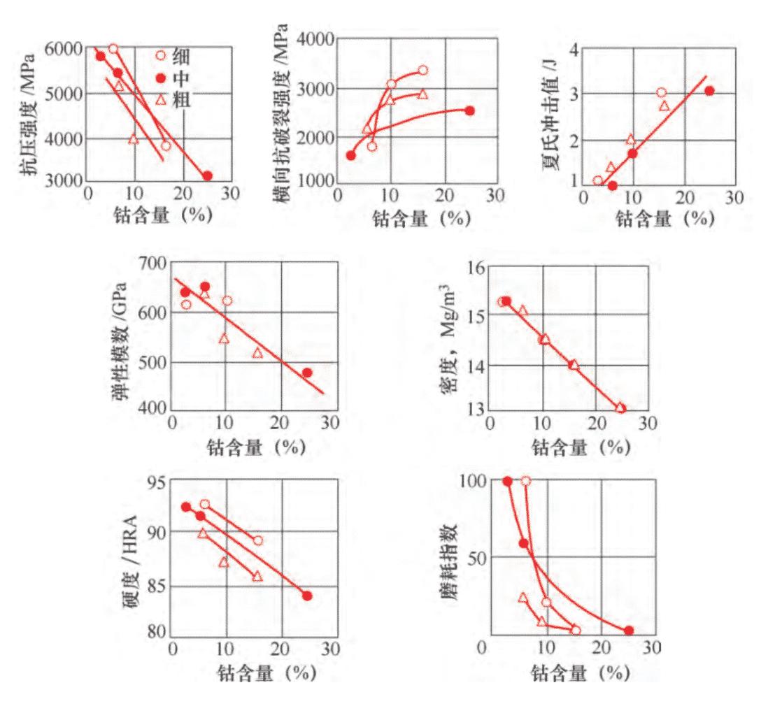 Tratamento térmico de produtos de carboneto de tungstênio 4
