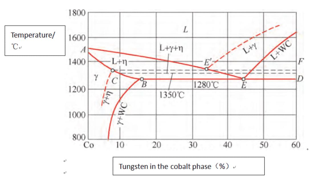 Tratamento térmico de produtos de carboneto de tungstênio 1