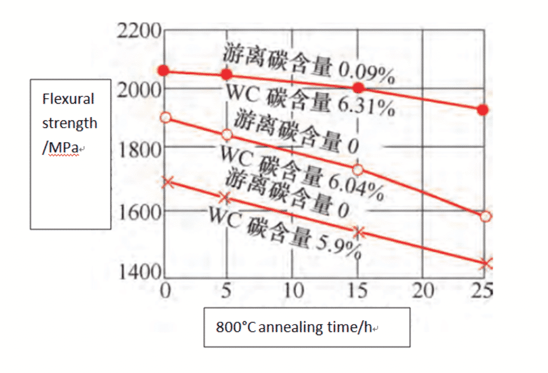 Tratamento térmico de produtos de carboneto de tungstênio 3