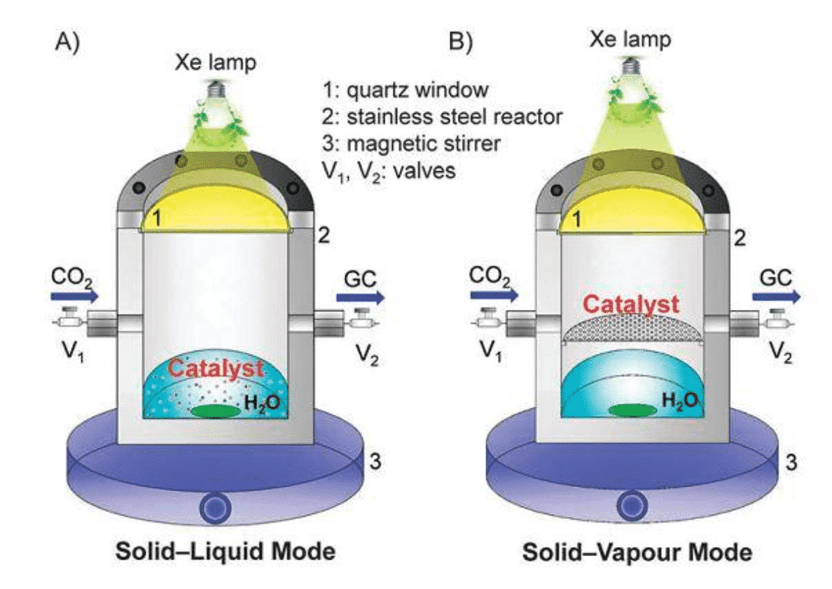 Catalytic reaction system and product evaluation to improve the efficiency of artificial photosynthesis 2