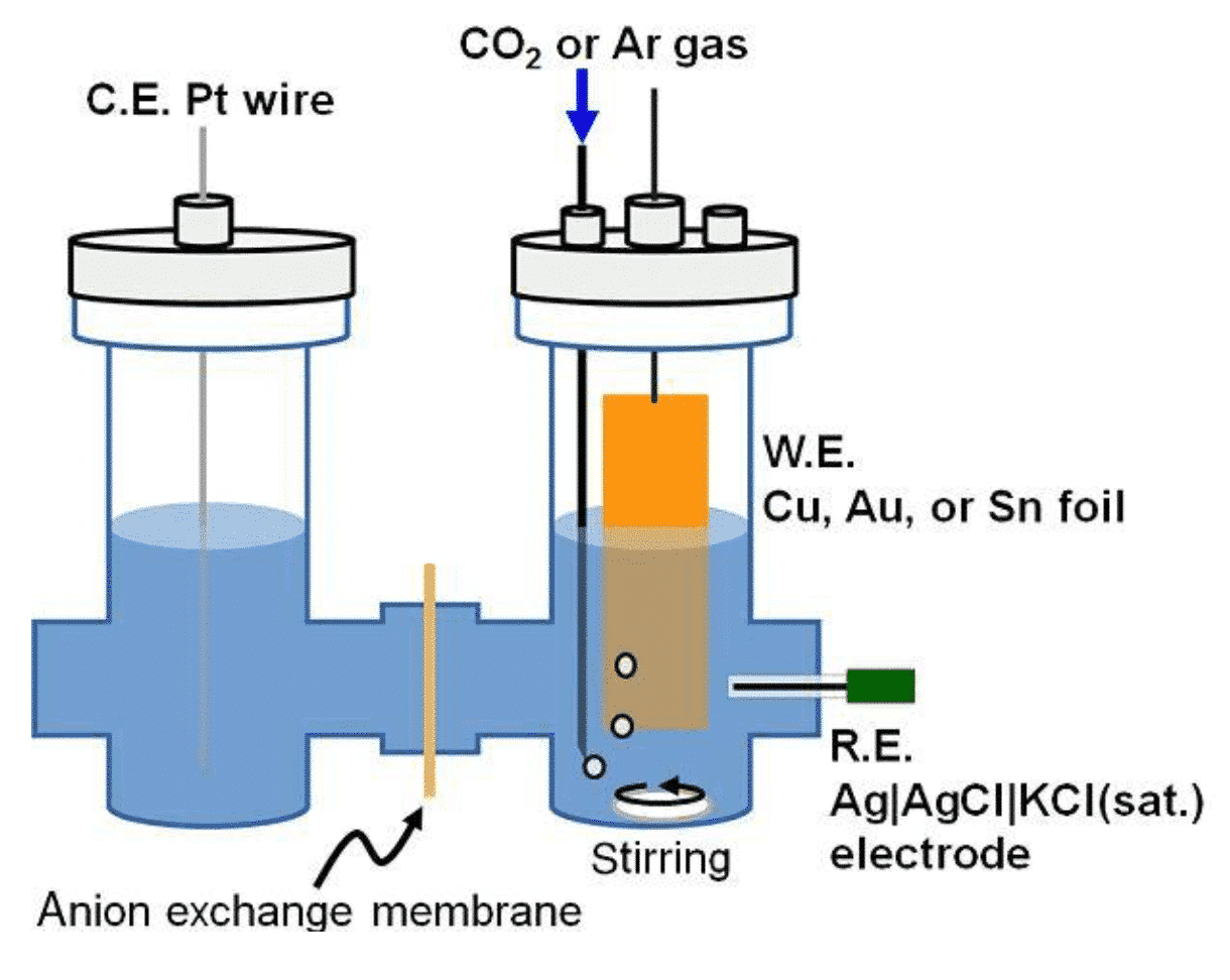 Catalytic reaction system and product evaluation to improve the efficiency of artificial photosynthesis 3