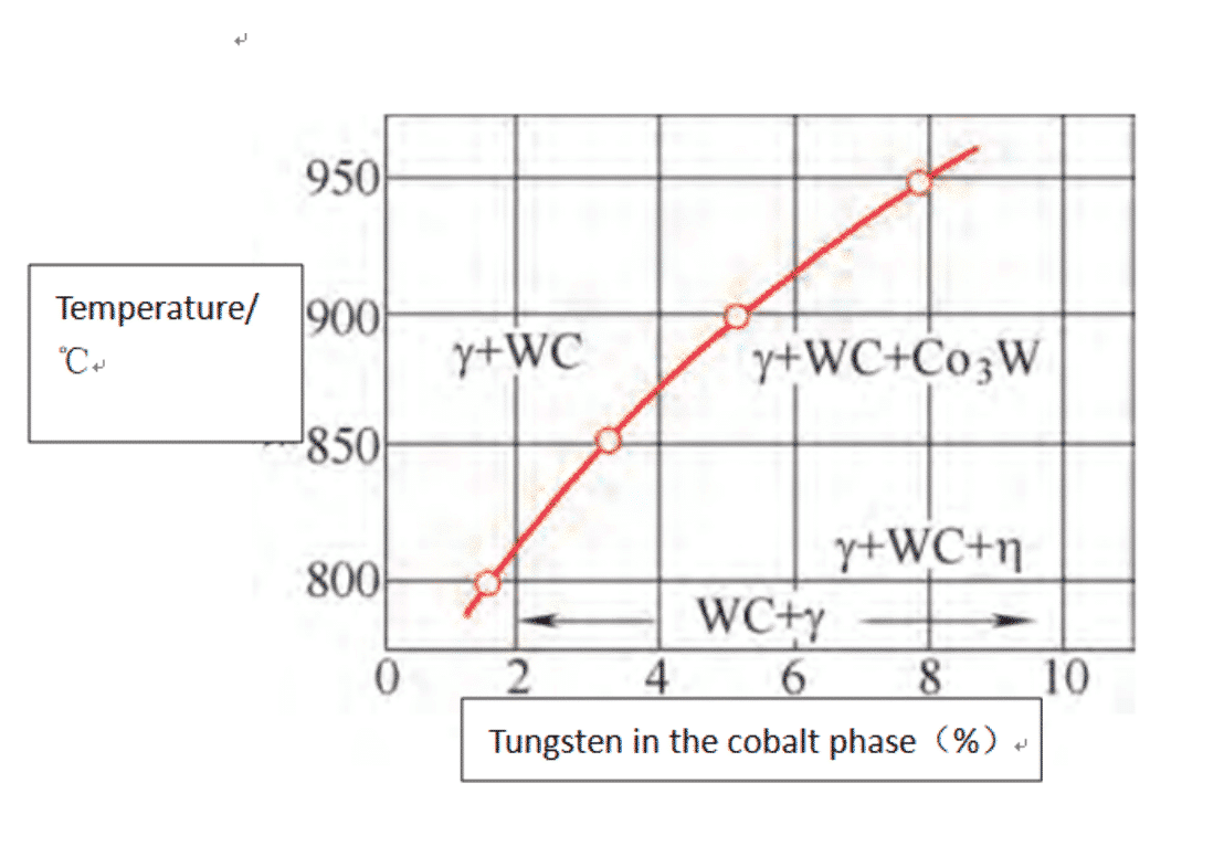 Tratamento térmico de produtos de carboneto de tungstênio 2