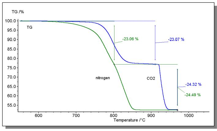How to master thermal analysis and calorimetry analysis? 8