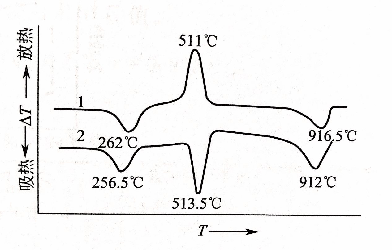 How to master thermal analysis and calorimetry analysis? 9