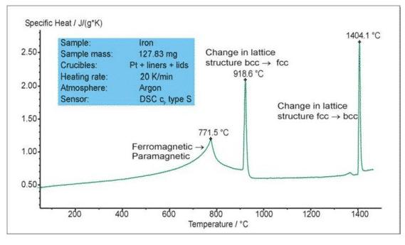 How to master thermal analysis and calorimetry analysis? 21
