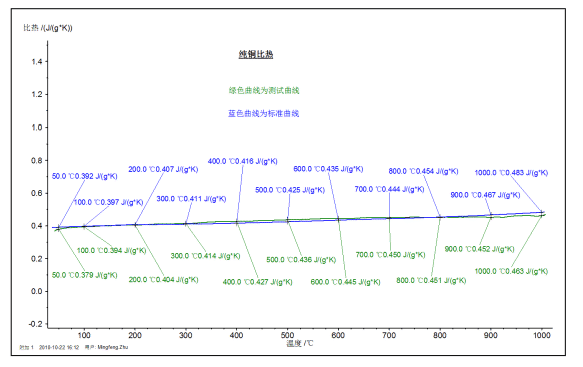 How to master thermal analysis and calorimetry analysis? 23