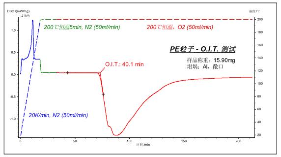 How to master thermal analysis and calorimetry analysis? 19