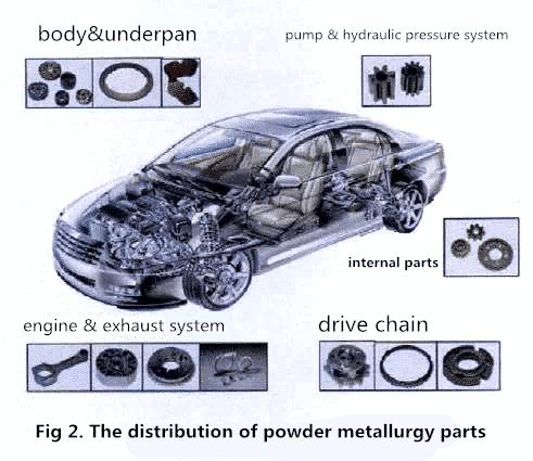 Application of powder metallurgy in automobiles 1