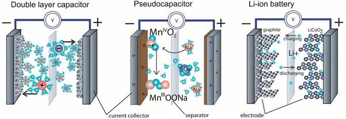 The path of electrochemical capacitors - a strong complement in the energy field 2