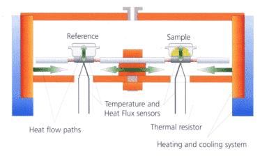 How to master thermal analysis and calorimetry analysis? 3