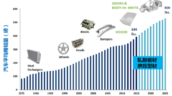 Aluminum alloy: the main force for manufacturing lightweight automobile 1