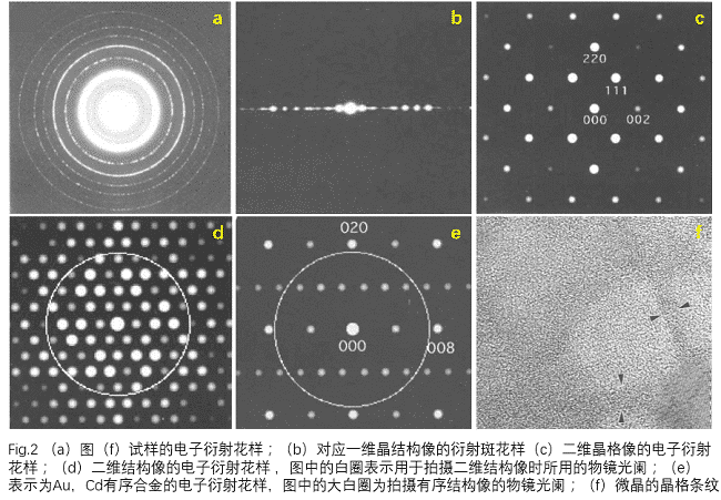 The Science of High-resolution Electron Micro-graphs 2