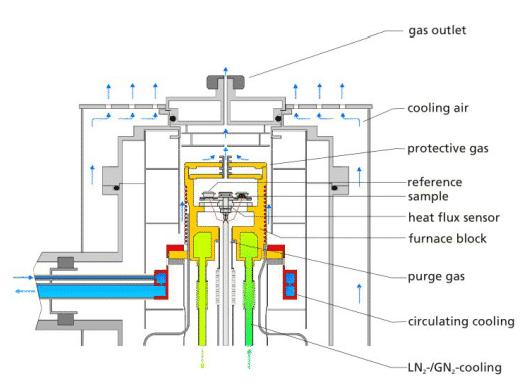 How to master thermal analysis and calorimetry analysis? 6