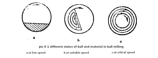 The working principleof ball mill 2