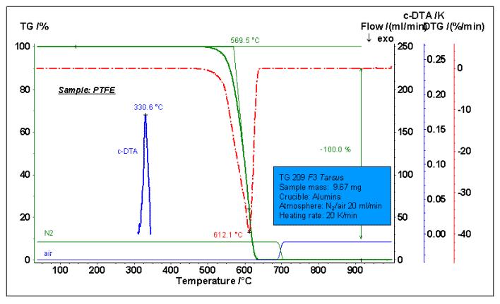 How to master thermal analysis and calorimetry analysis? 14