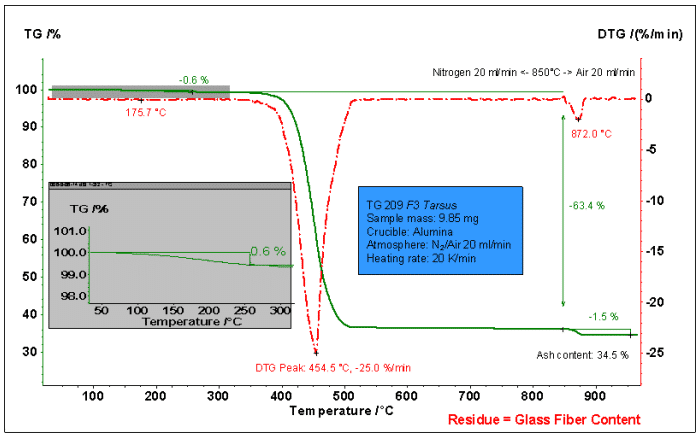 How to master thermal analysis and calorimetry analysis? 15