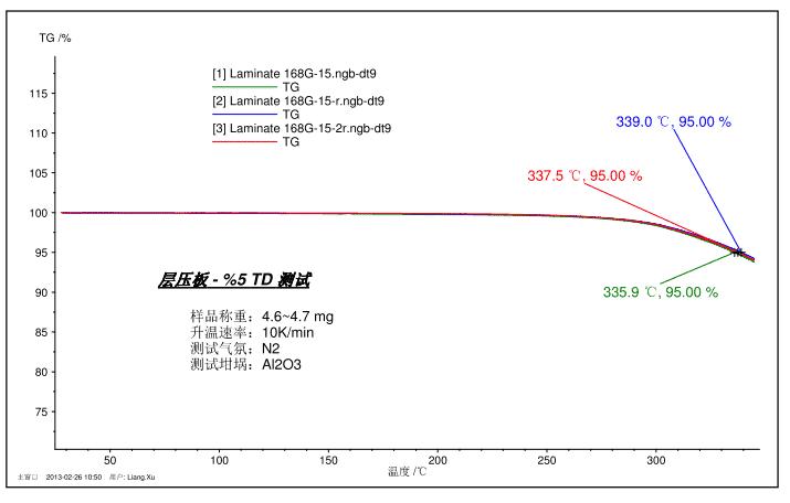 How to master thermal analysis and calorimetry analysis? 13