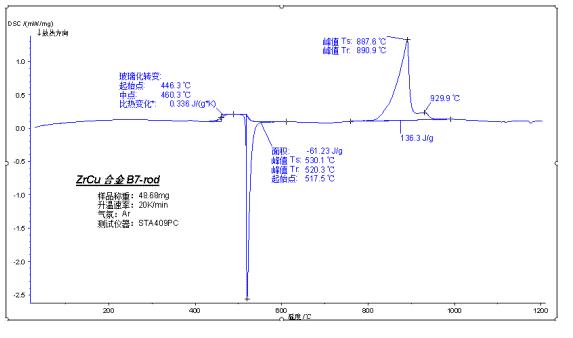 How to master thermal analysis and calorimetry analysis? 12