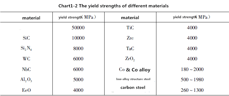 Characteristics of Cemented Carbide 5