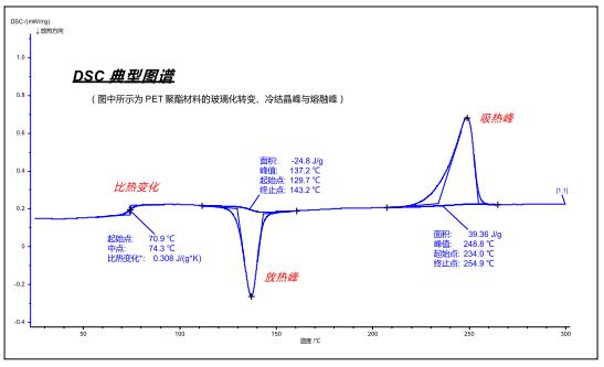How to master thermal analysis and calorimetry analysis? 4