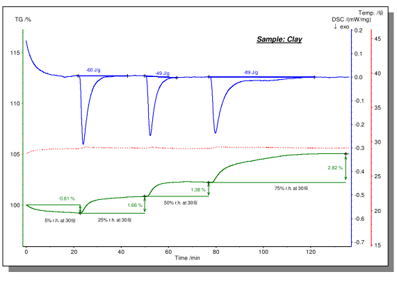 How to master thermal analysis and calorimetry analysis? 17