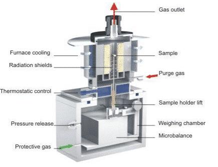 How to master thermal analysis and calorimetry analysis? 5