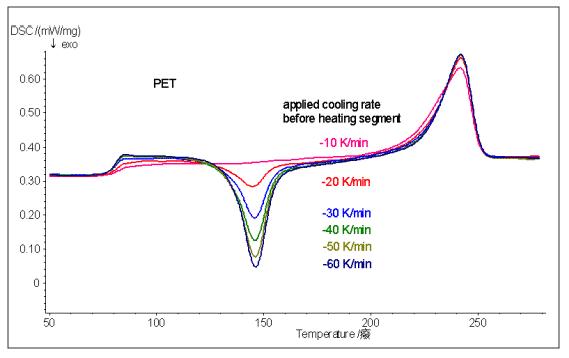 How to master thermal analysis and calorimetry analysis? 18