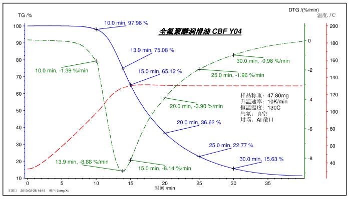 How to master thermal analysis and calorimetry analysis? 16