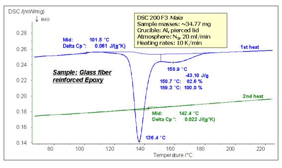 How to master thermal analysis and calorimetry analysis? 20