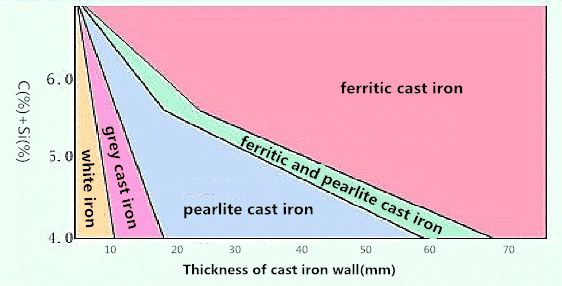 What is Cast Iron? 1