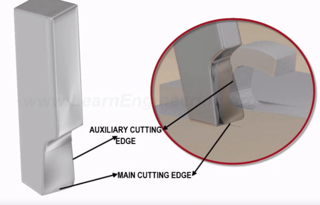 The Most Understandable Explanation for Cutting Insert Geometry Ever 2