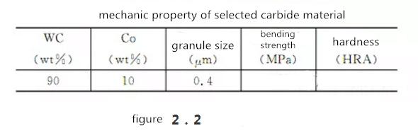 grinding parameters