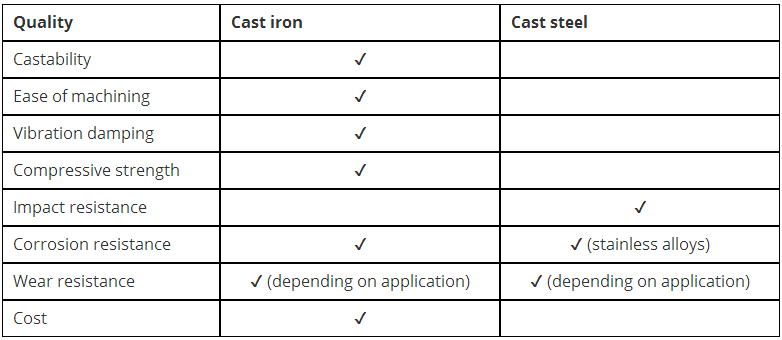General Comparison between Cast Iron and Steel 3