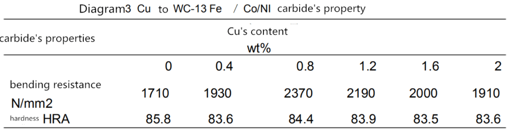 Application of Grain Growth Inhibitors in Cemented Carbide 6
