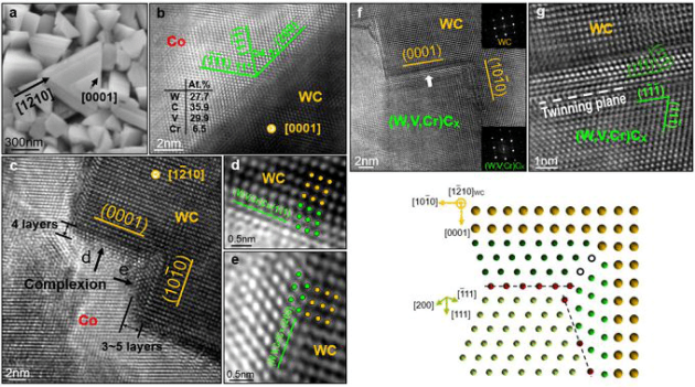 New Breakthrough of Tungsten Carbide  with Superior Properties of the Beijing University 12