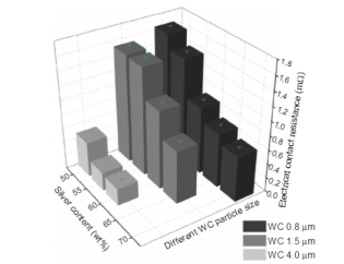 Present Research on Main Kinds of WC-based Composites 4