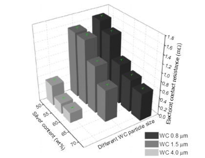 Present Research on Main Kinds of WC-based Composites 8