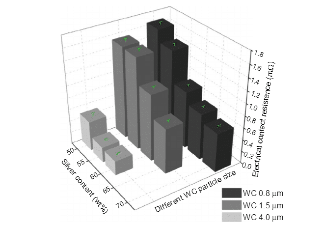 Present Research on Main Kinds of WC-based Composites 1