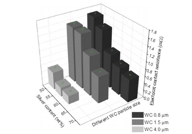 WC 기반 복합 재료의 주요 종류에 대한 현재 연구 1