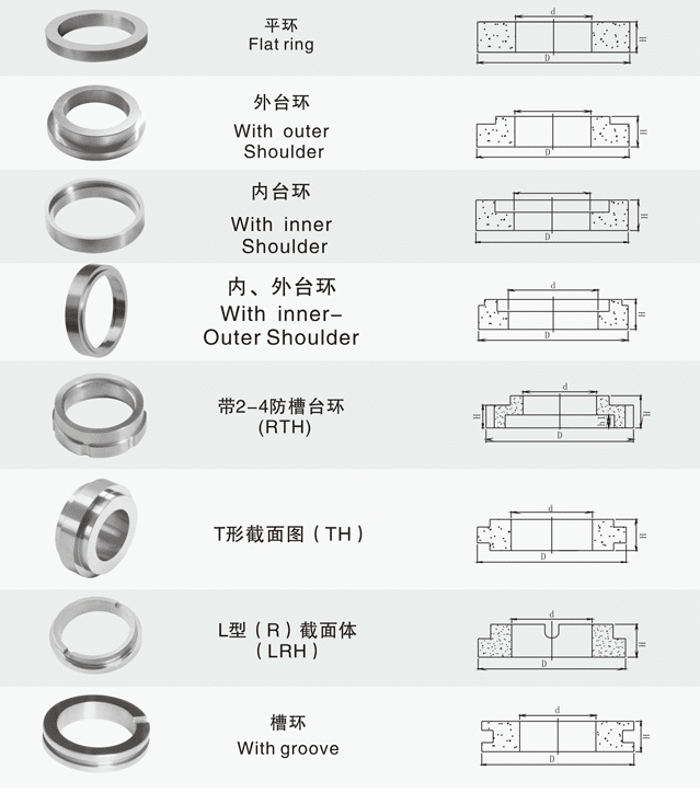 Carbide Seall Ring types