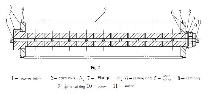 An Innovative Machining Method for Cylindrical Processing of Thin Wall Sleeve Parts 4
