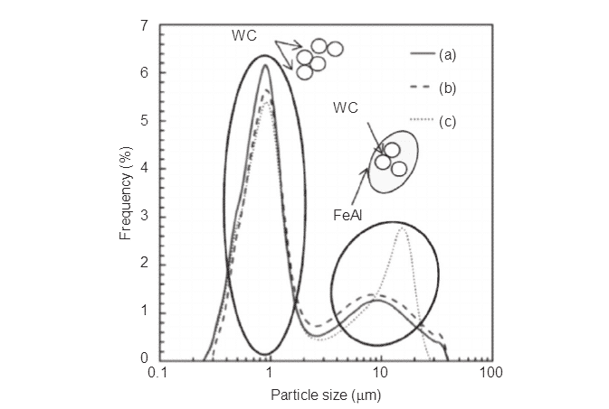 Present Research on Main Kinds of WC-based Composites 5