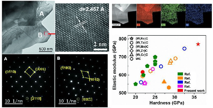 New Breakthrough of Tungsten Carbide  with Superior Properties of the Beijing University 5