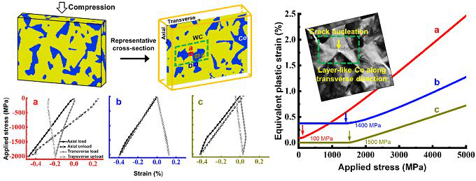 New Breakthrough of Tungsten Carbide  with Superior Properties of the Beijing University 7