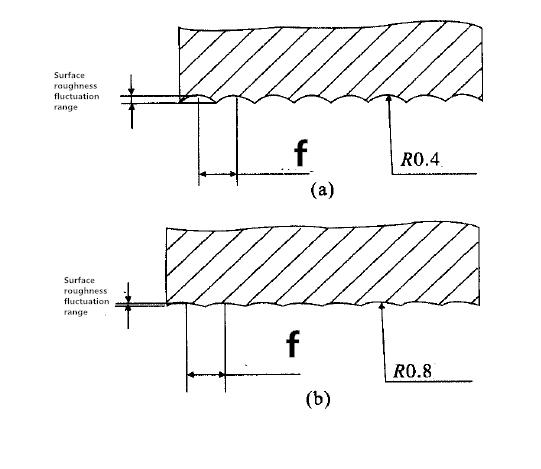 comparison of nother corner Radius