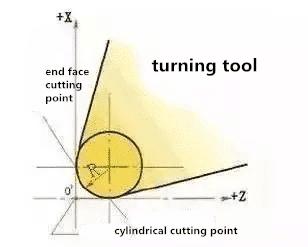 cutting plane where corner radius exist