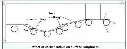 more or less cutting of corner radius